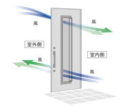 ドアを閉めたまま採風できるドア