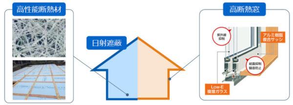 高断熱材と高断熱窓