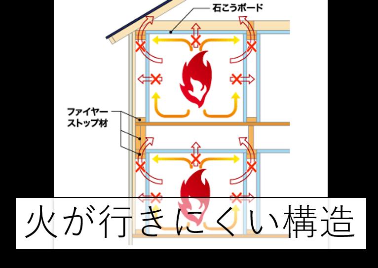 ツーバイフォー工法の耐熱性能